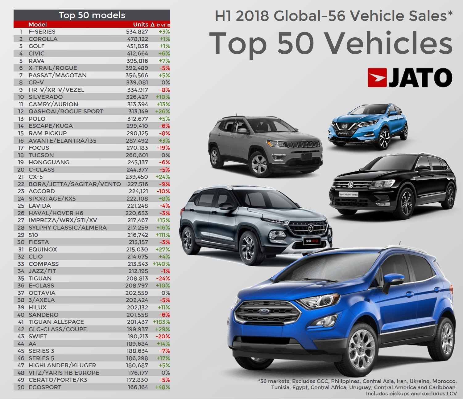Top 50 best-selling vehicles in the world