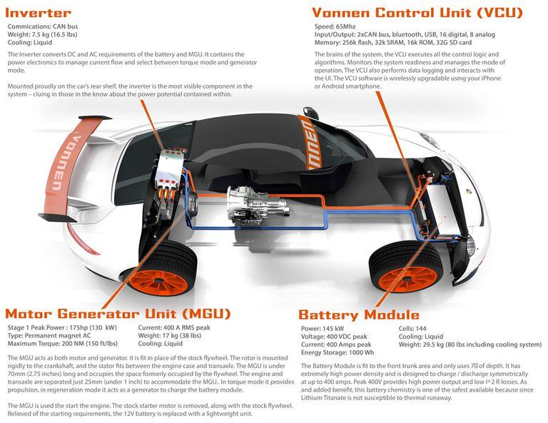 Vonnen Performance Porsche Hybrid 1