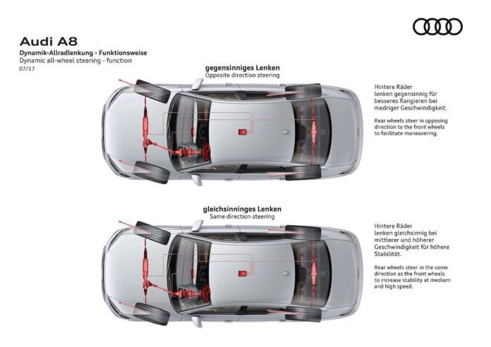 Audi Dynamic all-wheel steering