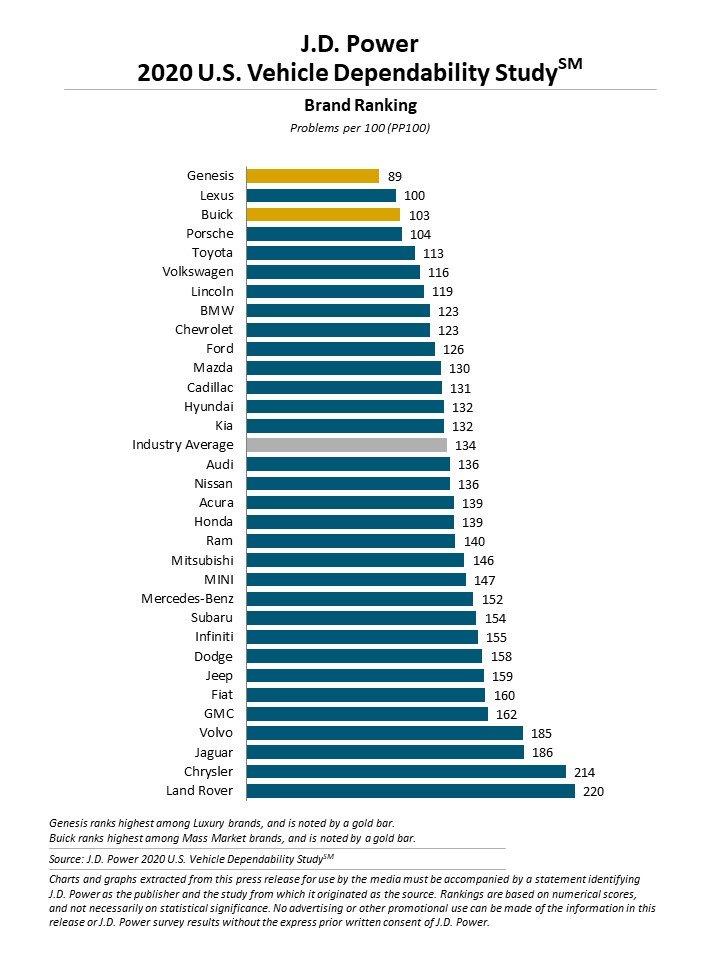 2020 J.D. Power dependability study