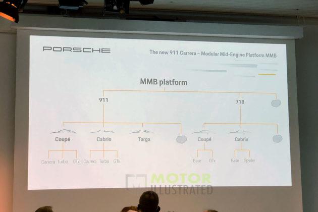 Porsche MMB Platform chart