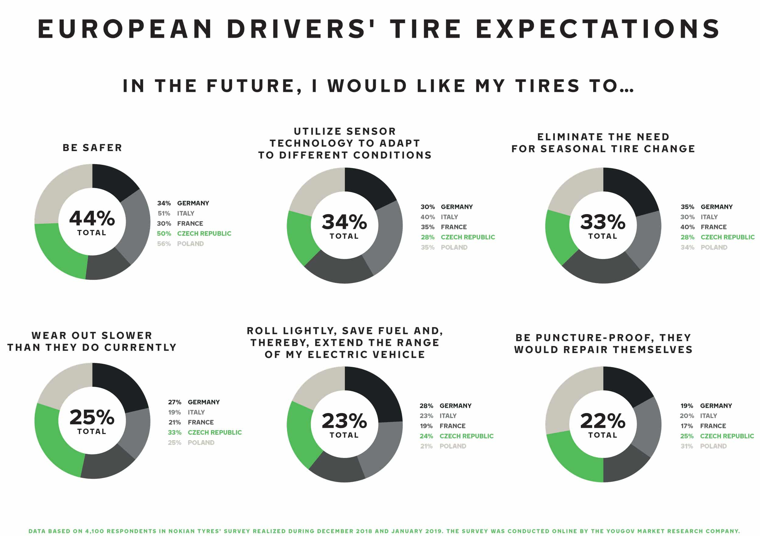 European drivers' tire expectations infographic